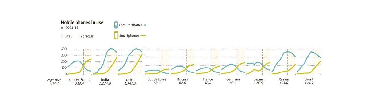 Crecimiento de los teléfonos inteligentes