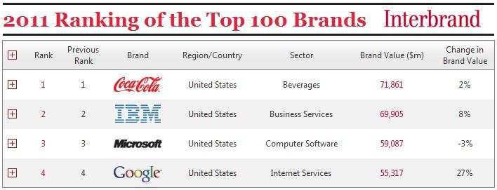 Ranking de marcas más valiosas