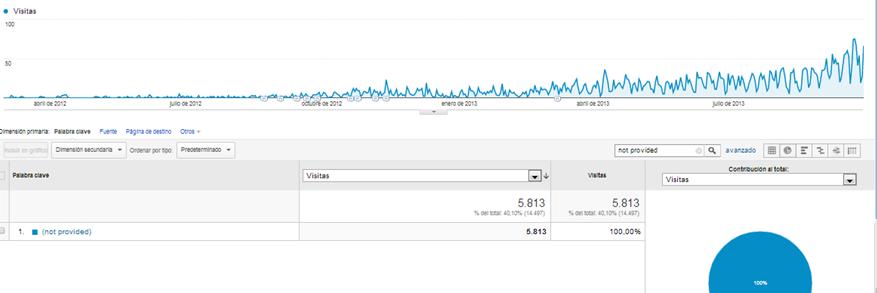 Marketing online-Google