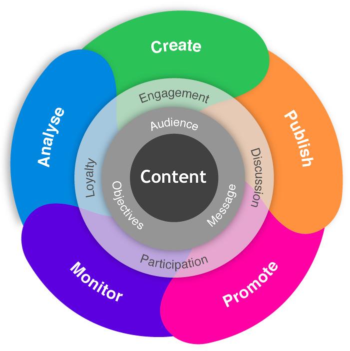 Marketing Digital con contenido