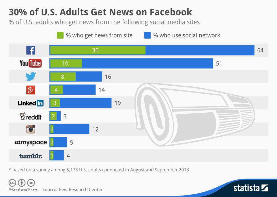 MD Blog ¿Qué es una Social Media Network? Primeros Pasos Social Media  Redes Sociales marketing online - Social Media