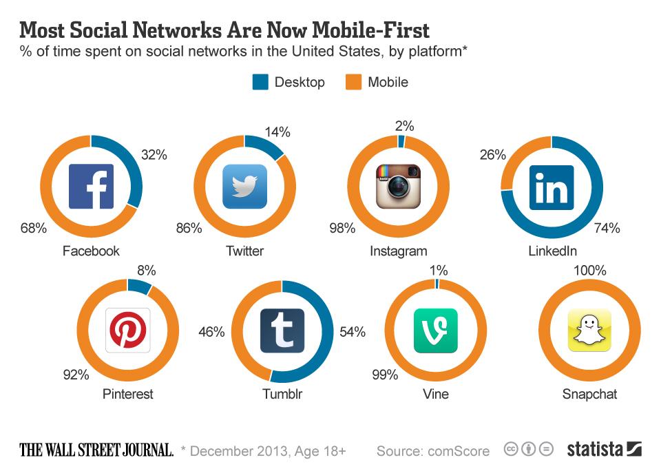 Redes Sociales con mayor interacion mobile