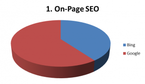 MD Blog Google vs Bing SEO / SEM  SEO google bing