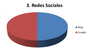 redes-sociales-bing-google