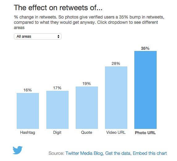 MD Blog Social Media Marketing : La importancia del contenido visual en las plataformas Social Media Diseño Redes Sociales