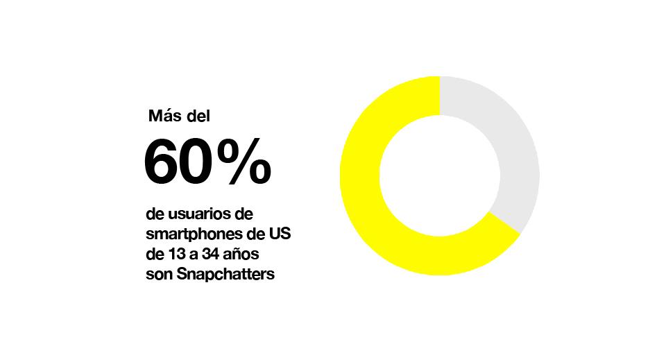 MD Blog Snapchat, una clave para llegar a los jóvenes Redes Sociales  Social Media Apps Snapchat Redes Sociales