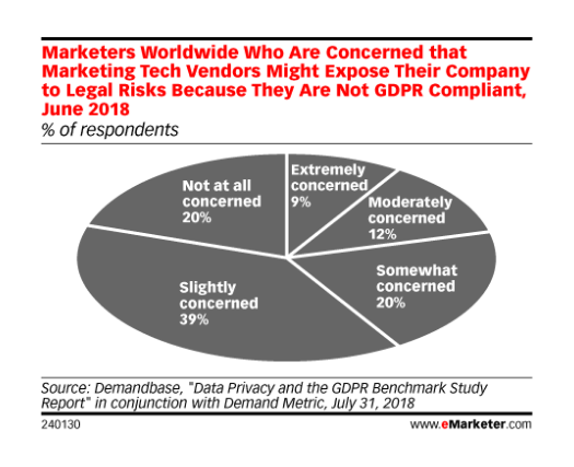MD Blog GDPR | Especialistas en marketing preocupados por las multas Marketing Digital Marketing Online  Multas GDPR marketing digital Marketing GDPR Especialistas en marketing