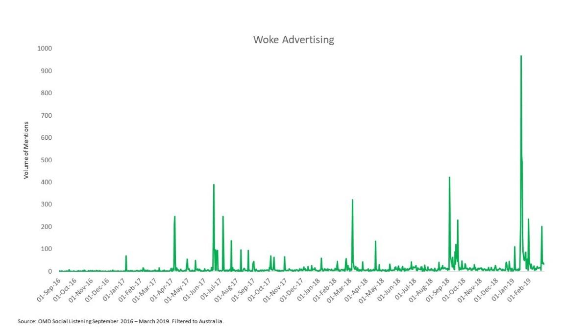woke advertising trends