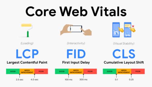 Core Web Vitals todo lo que tienes que saber para optimizar tu sitio web